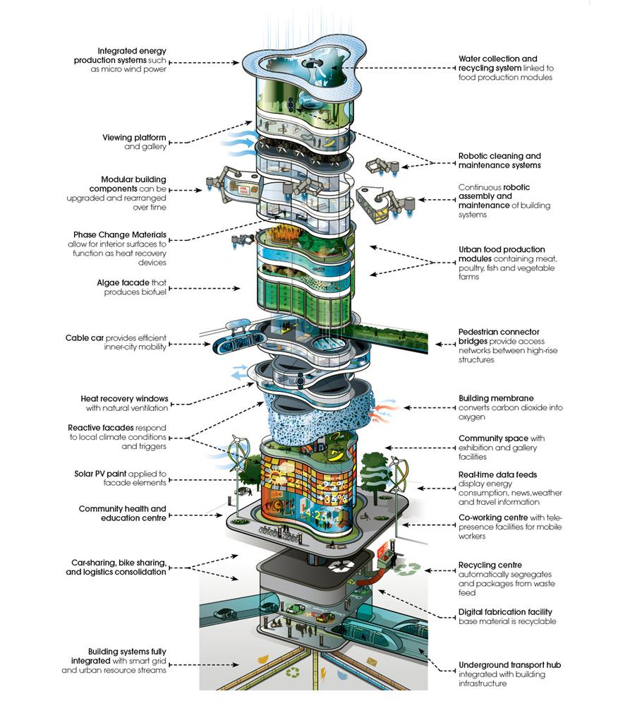 برج های آینده تا سال 2050 با جمعیت 9 میلیاردی زمین از کشت هیدروپونیک بهره میبرند arup