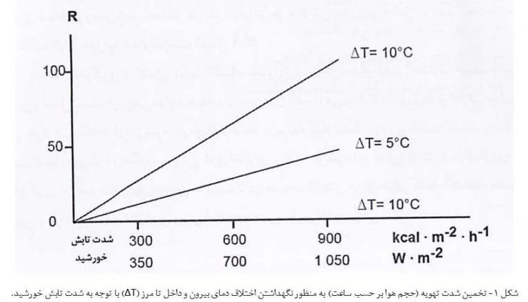 جدول حجم هوای مورد نیاز برای تغییر دما